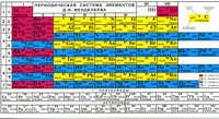 Таблица Менделеева/растворимости солей.