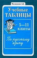 Малюшкин. Учебные таблицы по русскому языку. 5-11 класс