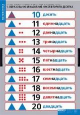 Компл. таблиц. Математика. Устные приемы сложения и вычитания в пределах сотни. (4 табл.) + методика